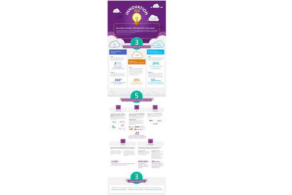 Microsoft survey reveals technology decision makers in India prefer public cloud