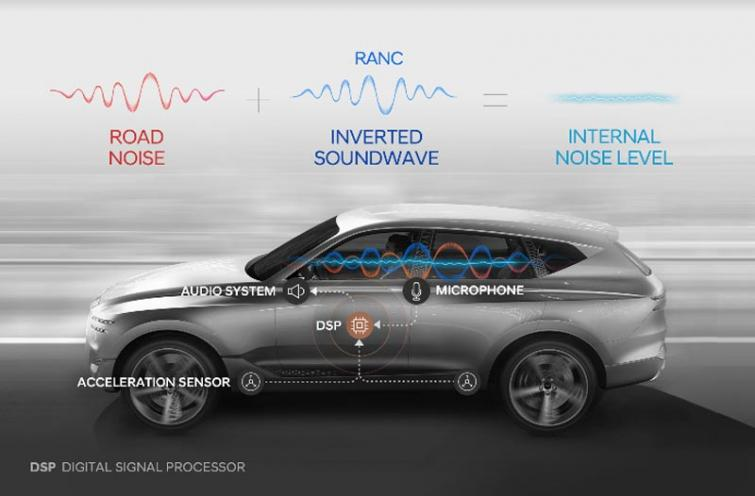 Hyundai Motor Group develops world's first road noise active noise control technology