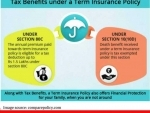 A guide to calculating how much term life insurance to buy