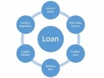 Things to Keep in Mind While Choosing the Right Lender for Two Wheeler Finance