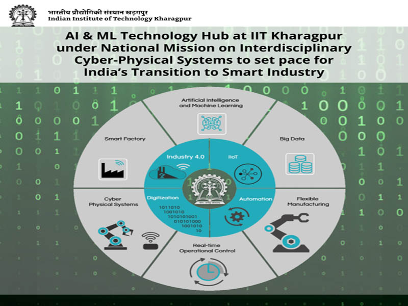 AI & ML Hub set up by IIT Kharagpur under National Mission on Interdisciplinary Cyber-Physical Systems