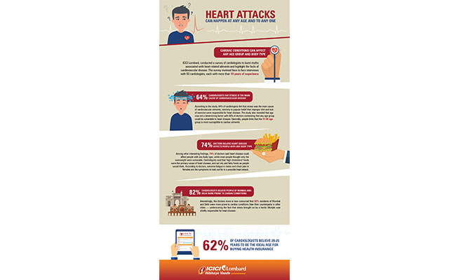Stress is prime cause of heart disease, ICICI Lombard Survey reveals