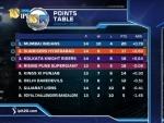 Mumbai Indians beat Kolkata Knight Riders by 9 runs, stay at the top of the table