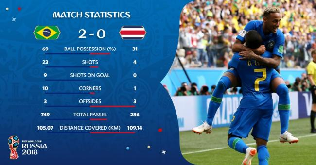 Late strikes by Philippe Coutinho and Neymar help Brazil beat Costa Rica in World Cup thriller