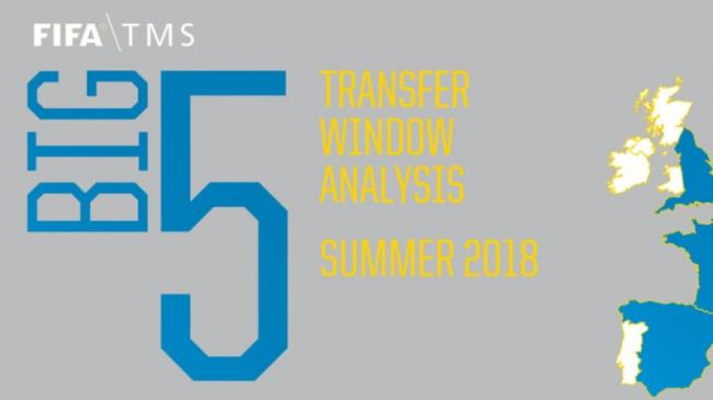 FIFA's Big 5 Transfer Window Analysis: Summer spending by clubs of the Big 5 surpasses USD 4 billion, driving global spending to new record highs